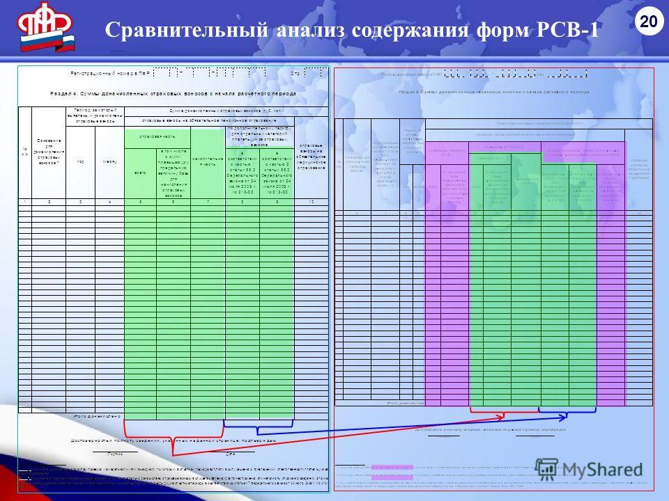 20 Сравнительный анализ содержания форм РСВ-1