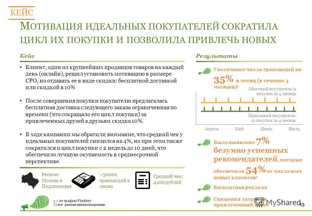 М ОТИВАЦИЯ ИДЕАЛЬНЫХ ПОКУПАТЕЛЕЙ СОКРАТИЛА ЦИКЛ ИХ ПОКУПКИ И ПОЗВОЛИЛА ПРИВЛЕЧЬ НОВЫХ 13 КЕЙС КейсРезультаты Регион: Москва и Подмосковье >50000 транзакций в месяц Средний чек: 4400 рублей Клиент, один из крупнейших продавцов товаров на каждый день (