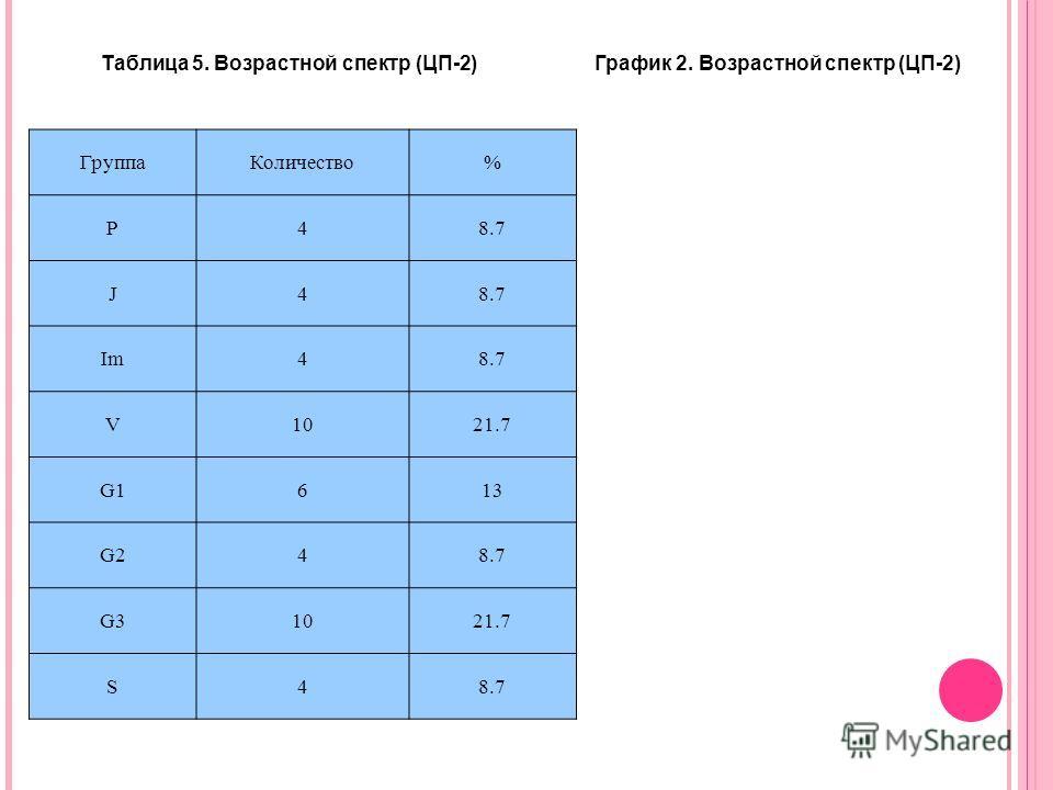 ГруппаКоличество% P48.7 J4 Im48.7 V1021.7 G1613 G248.7 G31021.7 S48.7 Таблица 5. Возрастной спектр (ЦП-2) График 2. Возрастной спектр (ЦП-2)
