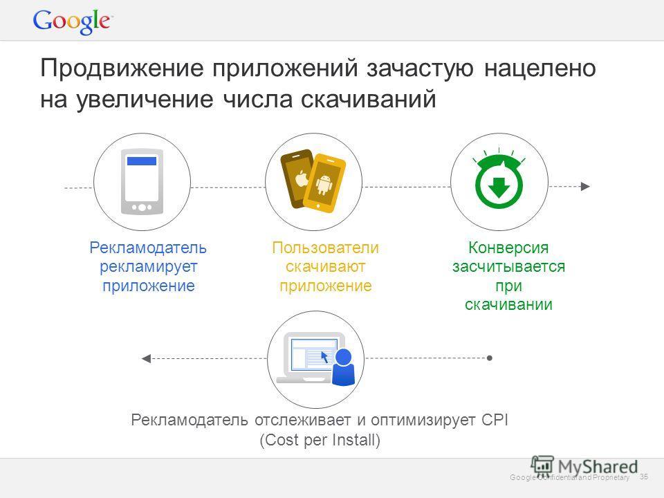 Google Confidential and Proprietary 35 Google Confidential and Proprietary 35 Продвижение приложений зачастую нацелено на увеличение числа скачиваний Пользователи скачивают приложение Конверсия засчитывается при скачивании Рекламодатель рекламирует п