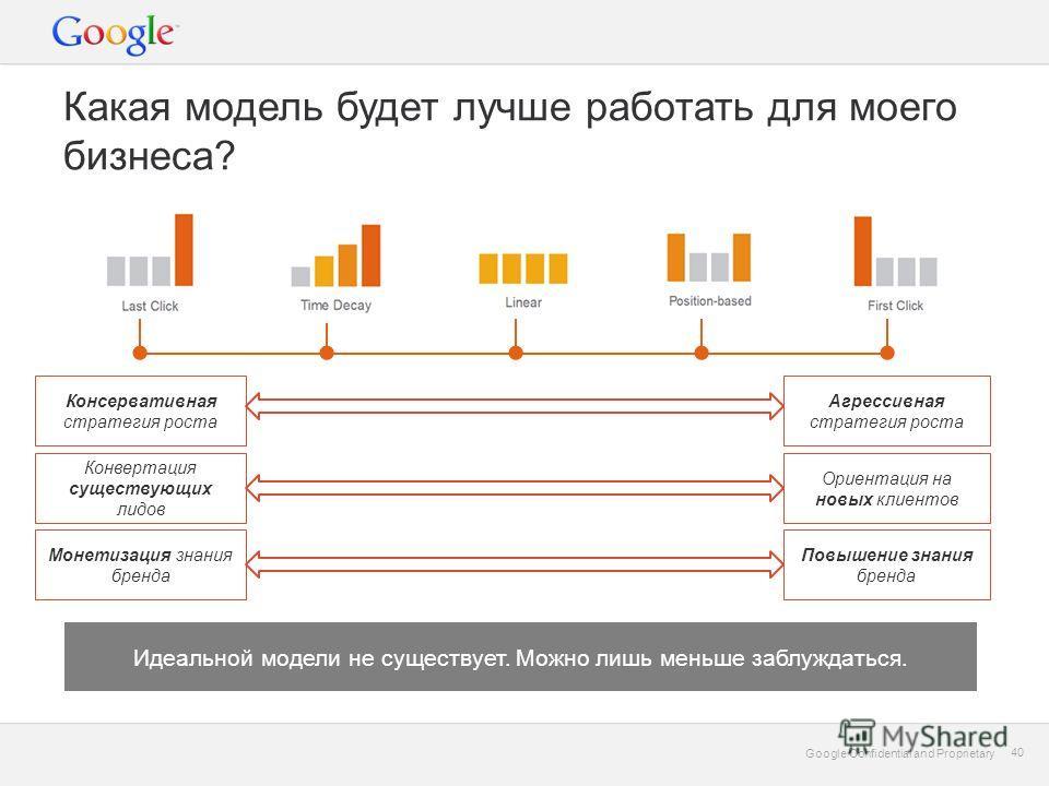 Google Confidential and Proprietary 40 Google Confidential and Proprietary 40 Какая модель будет лучше работать для моего бизнеса? Консервативная стратегия роста Агрессивная стратегия роста Конвертация существующих лидов Ориентация на новых клиентов
