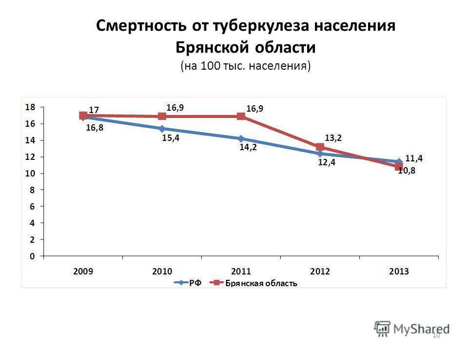 Смертность от туберкулеза населения Брянской области (на 100 тыс. населения) 10