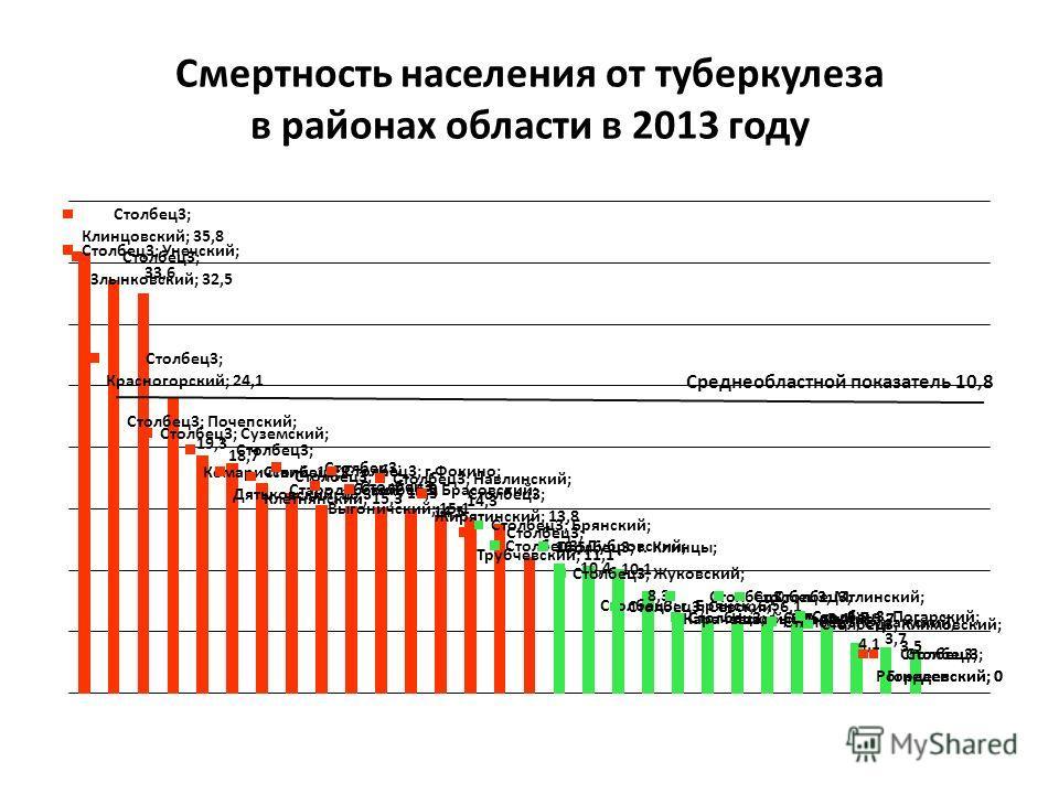 Смертность населения от туберкулеза в районах области в 2013 году