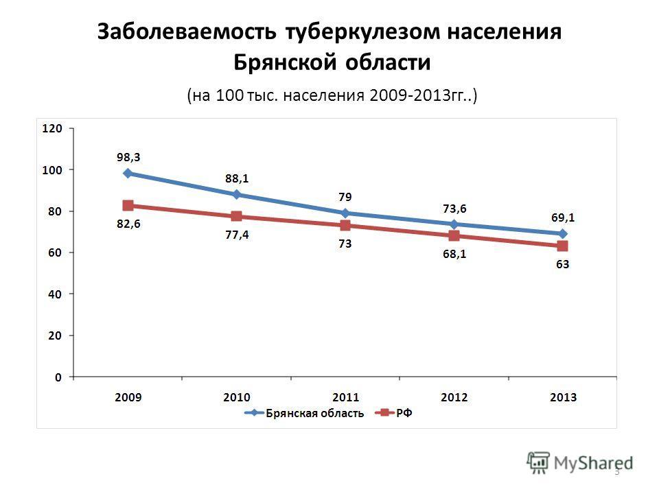 Заболеваемость туберкулезом населения Брянской области (на 100 тыс. населения 2009-2013гг..) 3