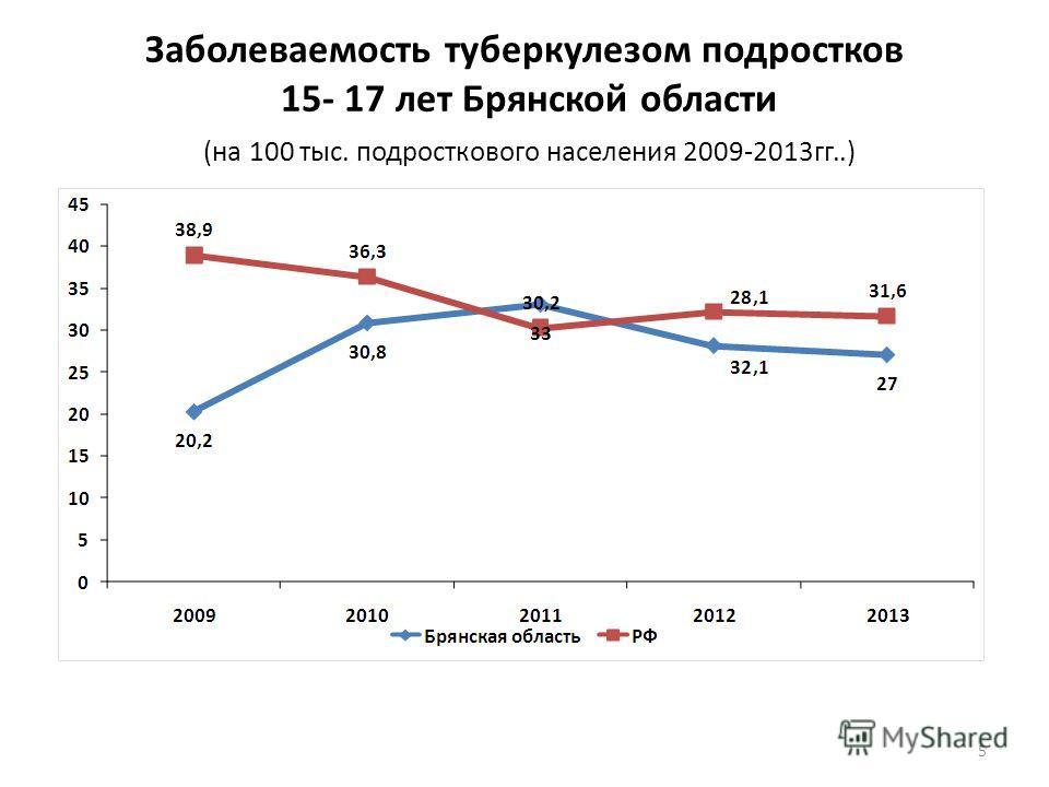 Заболеваемость туберкулезом подростков 15- 17 лет Брянской области (на 100 тыс. подросткового населения 2009-2013гг..) 5