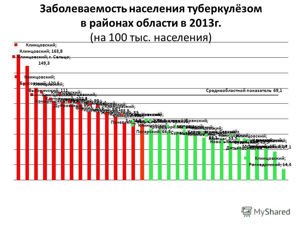 Заболеваемость населения туберкулёзом в районах области в 2013г. (на 100 тыс. населения)