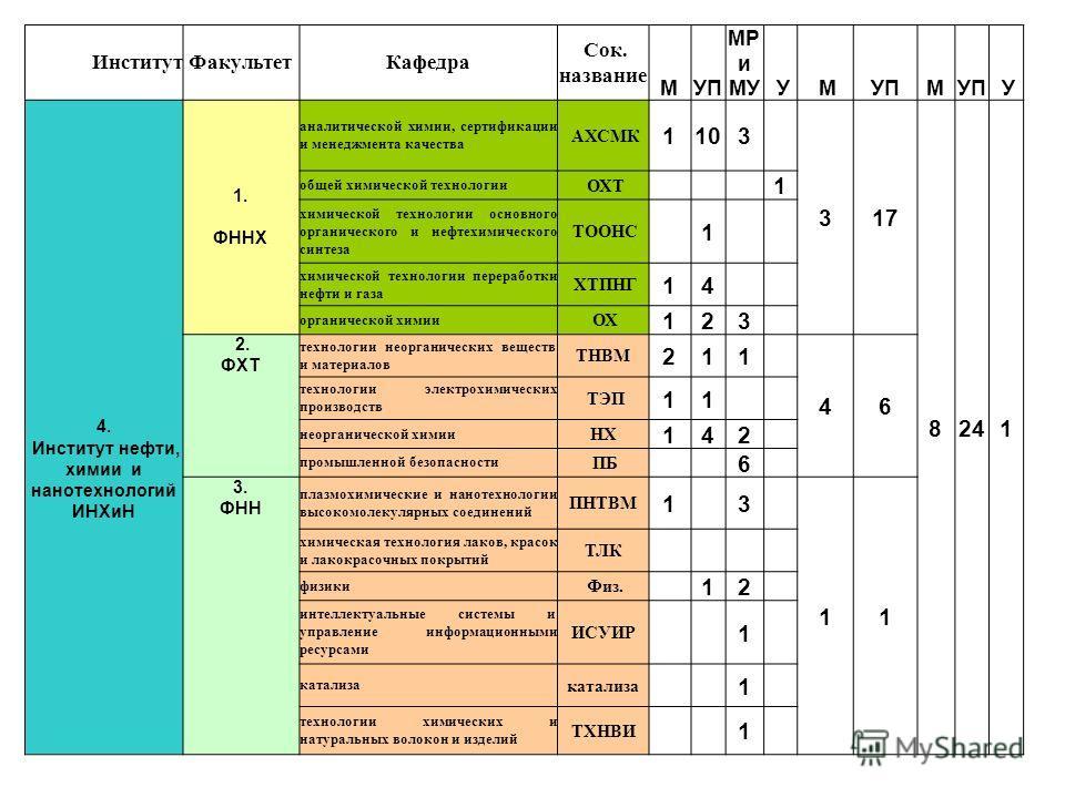 ИнститутФакультетКафедра Сок. название МУП МР и МУ У МУПМ У 4. Институт нефти, химии и нанотехнологий ИНХиН 1. ФННХ аналитической химии, сертификации и менеджмента качества АХСМК 1103 317 8241 общей химической технологии ОХТ 1 химической технологии о