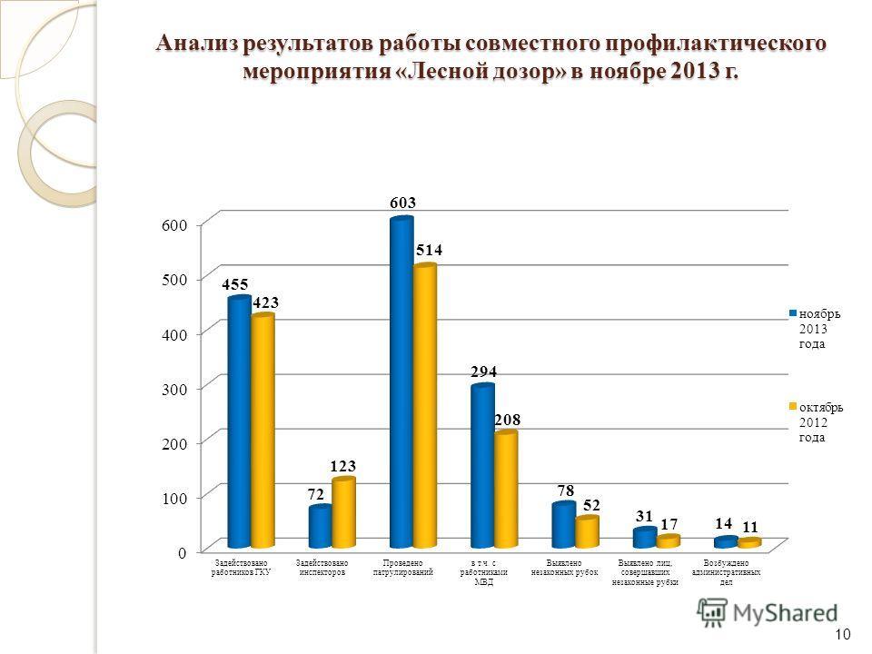 Анализ результатов работы совместного профилактического мероприятия «Лесной дозор» в ноябре 2013 г. 10