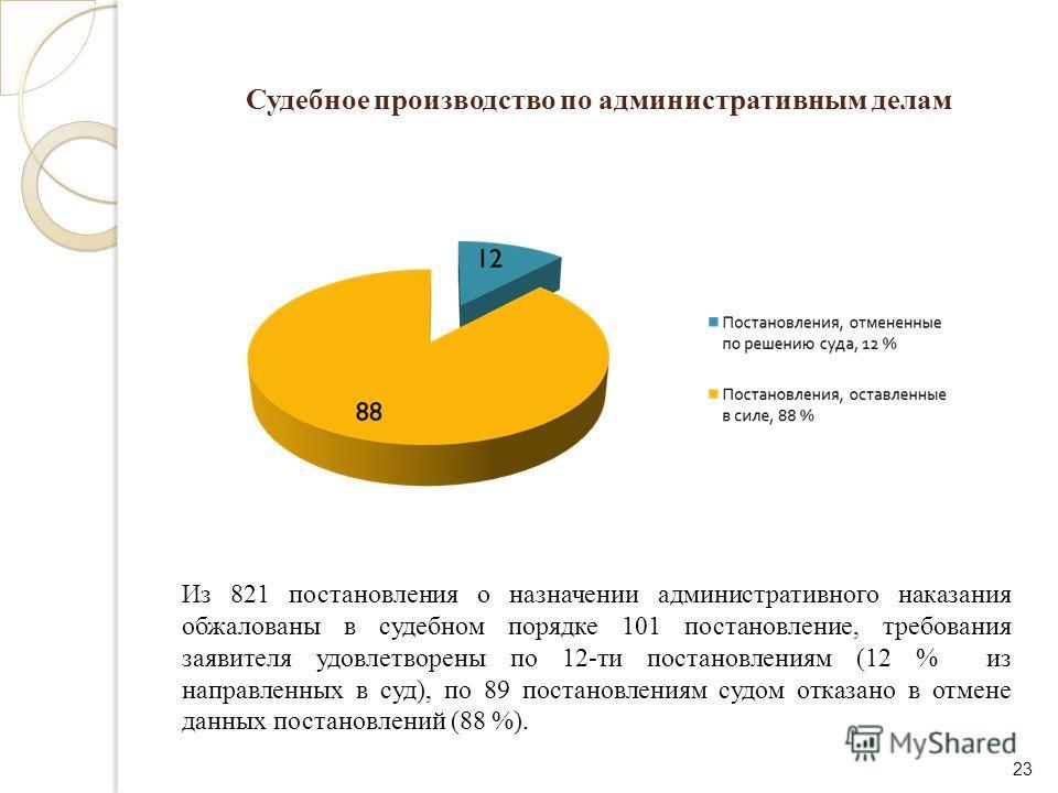 Судебное производство по административным делам 23 Из 821 постановления о назначении административного наказания обжалованы в судебном порядке 101 постановление, требования заявителя удовлетворены по 12-ти постановлениям (12 % из направленных в суд),
