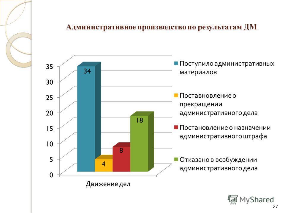 Административное производство по результатам ДМ 27