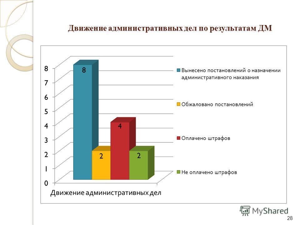 Движение административных дел по результатам ДМ 28