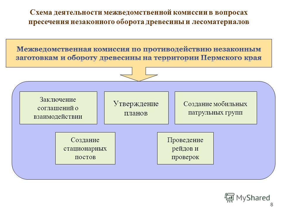 Заключение соглашений о взаимодействии Создание мобильных патрульных групп Утверждение планов Проведение рейдов и проверок Создание стационарных постов 8
