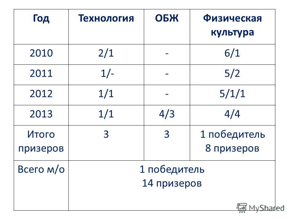 ГодТехнологияОБЖФизическая культура 20102/1-6/1 2011 1/--5/2 20121/1-5/1/1 20131/14/34/4 Итого призеров 331 победитель 8 призеров Всего м/о1 победитель 14 призеров