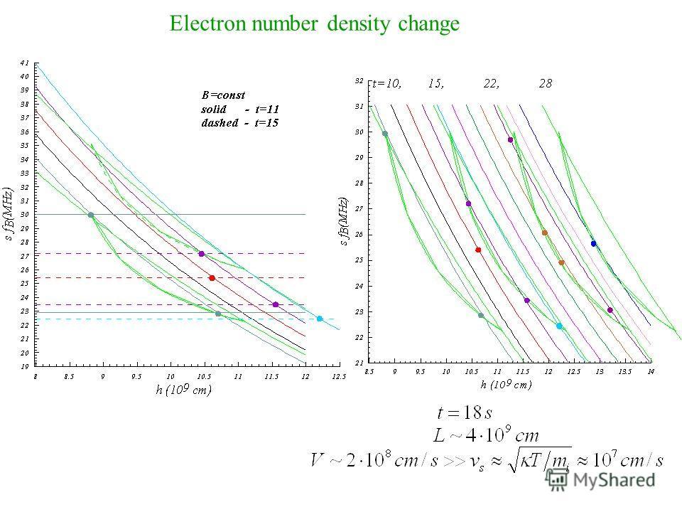 Electron number density change