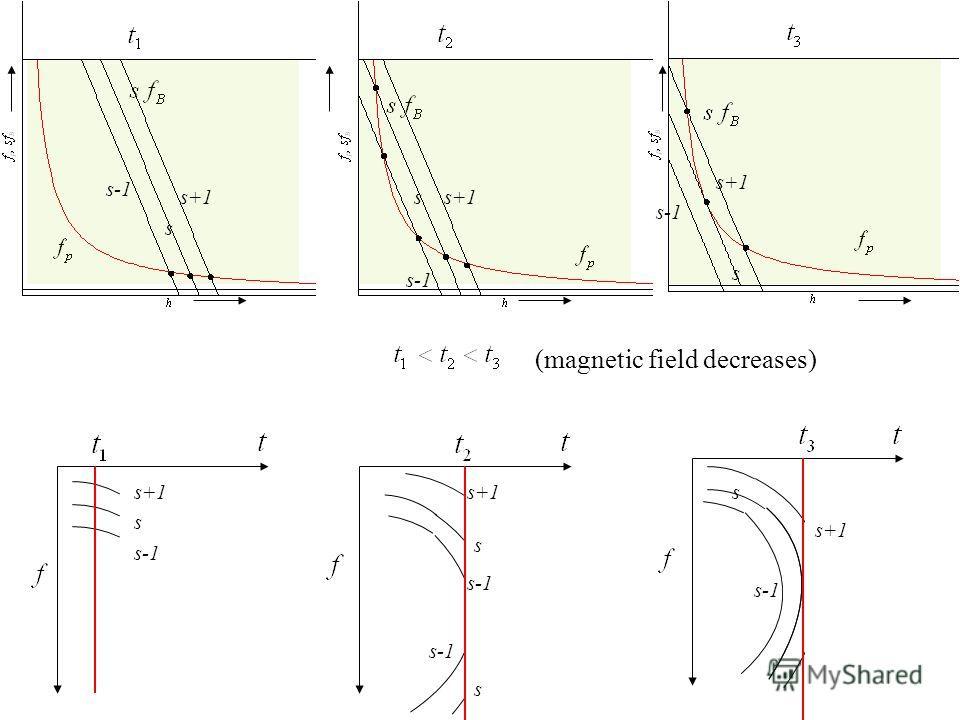 (magnetic field decreases) s-1 s+1 s s-1 s s s s s s s+1 s-1
