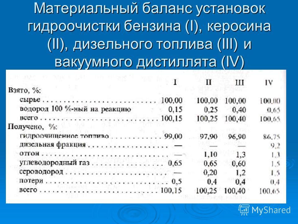 Материальный баланс установок гидроочистки бензина (I), керосина (II), дизельного топлива (III) и вакуумного дистиллята (IV)
