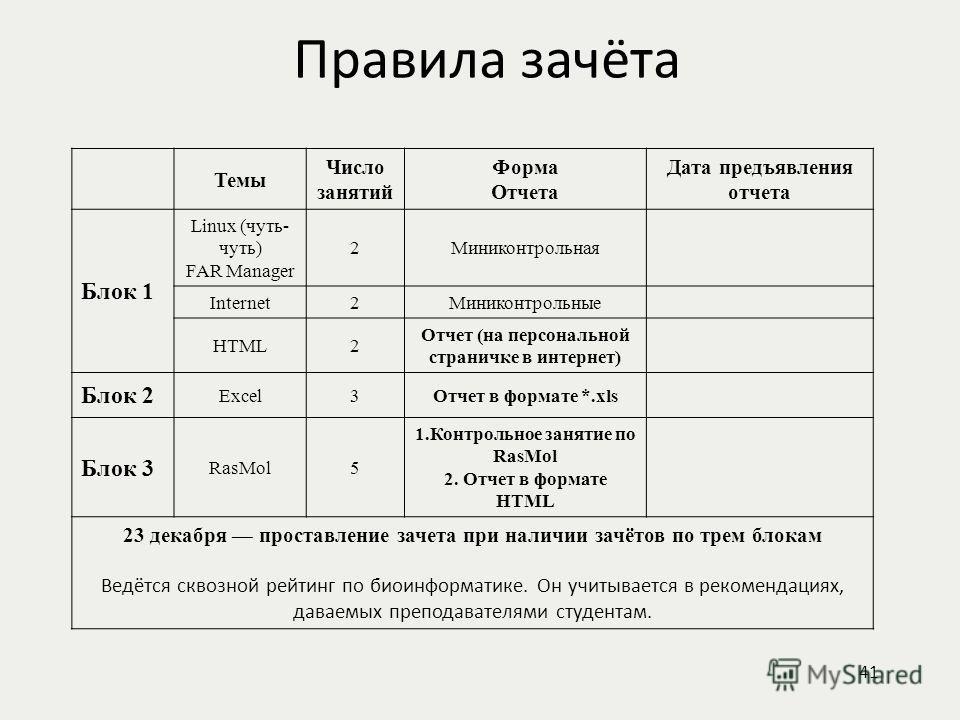 Правила зачёта Темы Число занятий Форма Отчета Дата предъявления отчета Блок 1 Linux (чуть- чуть) FAR Manager 2Миниконтрольная Internet2Миниконтрольные HTML2 Отчет (на персональной страничке в интернет) Блок 2 Excel3Отчет в формате *.xls Блок 3 RasMo