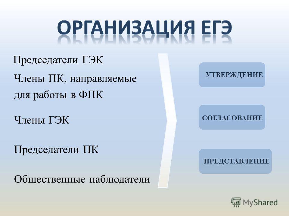 Председатели ГЭК Члены ПК, направляемые для работы в ФПК Члены ГЭК Председатели ПК Общественные наблюдатели УТВЕРЖДЕНИЕ СОГЛАСОВАНИЕ ПРЕДСТАВЛЕНИЕ