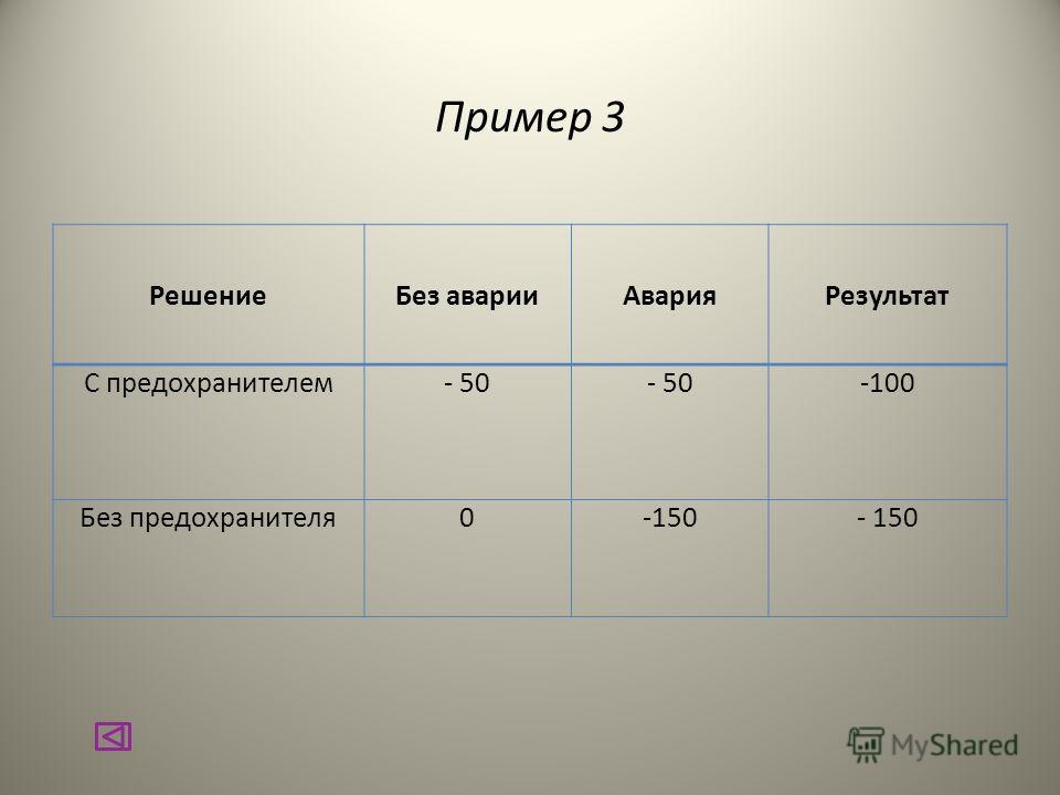 Пример 3 РешениеБез аварииАварияРезультат С предохранителем- 50 -100 Без предохранителя0-150