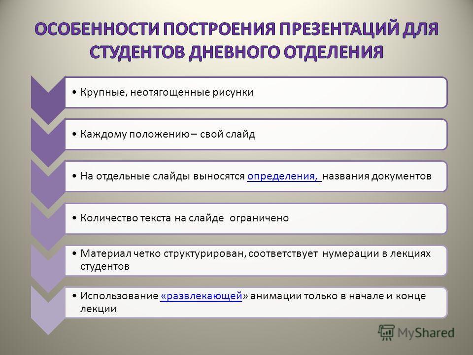 Крупные, неотягощенные рисункиКаждому положению – свой слайдНа отдельные слайды выносятся определения, названия документовопределения, Количество текста на слайде ограничено Материал четко структурирован, соответствует нумерации в лекциях студентов И
