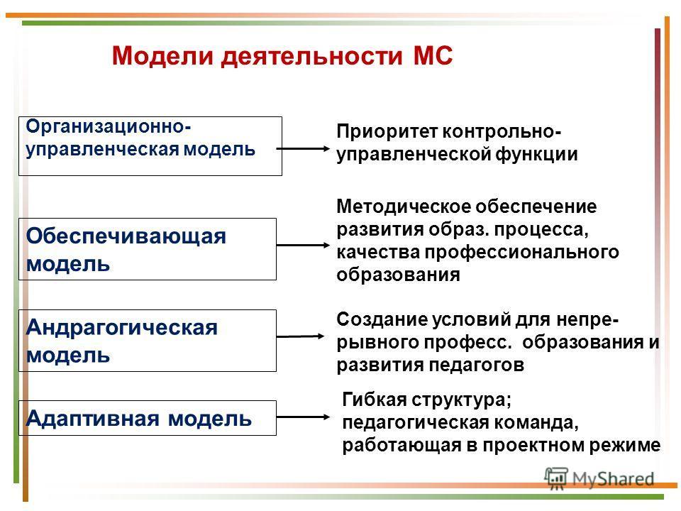 Организационно- управленческая модель Обеспечивающая модель Андрагогическая модель Адаптивная модель Приоритет контрольно- управленческой функции Методическое обеспечение развития образ. процесса, качества профессионального образования Создание услов