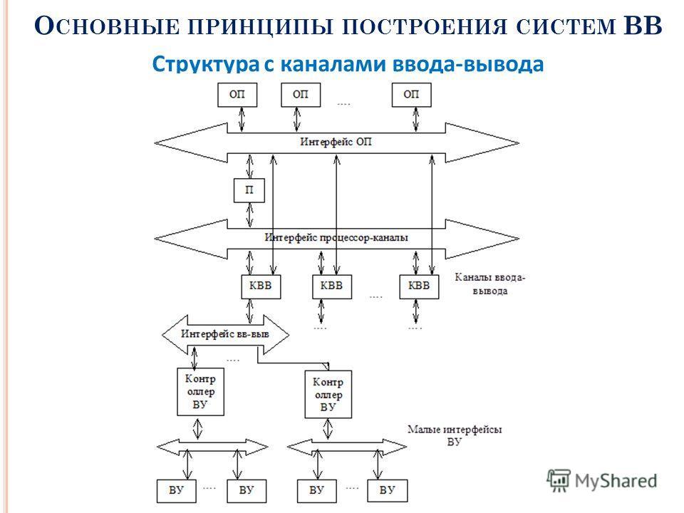 О СНОВНЫЕ ПРИНЦИПЫ ПОСТРОЕНИЯ СИСТЕМ ВВ Структура с каналами ввода-вывода