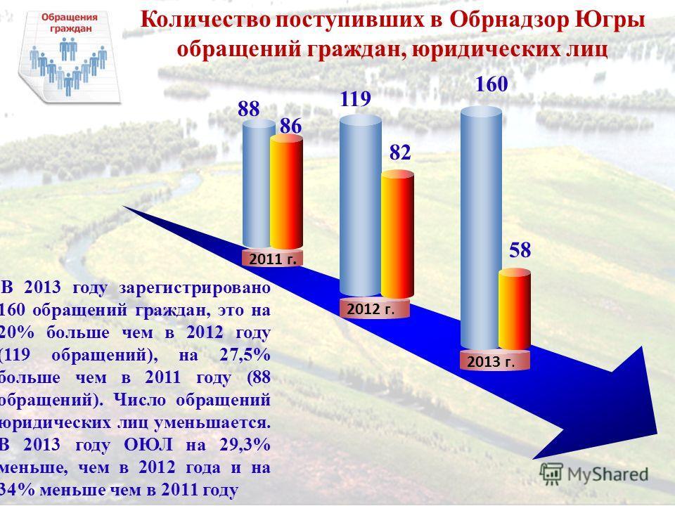 Количество поступивших в Обрнадзор Югры обращений граждан, юридических лиц 2011 г. В 2013 году зарегистрировано 160 обращений граждан, это на 20% больше чем в 2012 году (119 обращений), на 27,5% больше чем в 2011 году (88 обращений). Число обращений