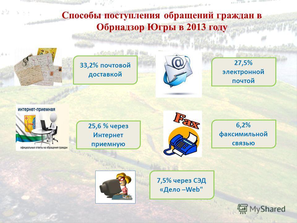 Способы поступления обращений граждан в Обрнадзор Югры в 2013 году 33,2% почтовой доставкой 25,6 % через Интернет приемную 27,5% электронной почтой 7,5% через СЭД «Дело –Web 6,2% факсимильной связью