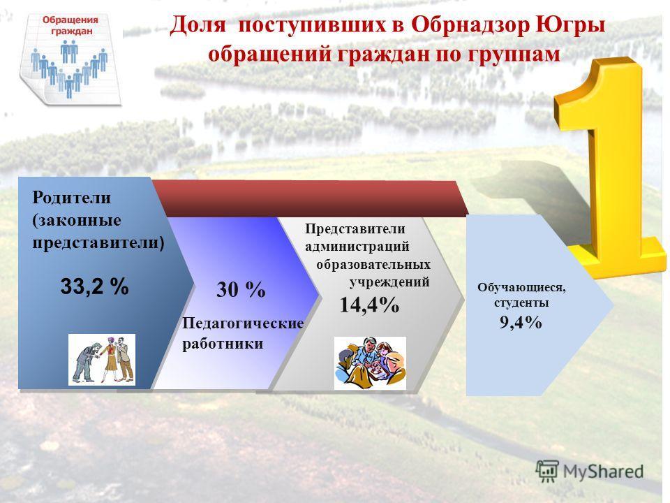 Родители (законные представители ) 33,2 % Представители администраций образовательных учреждений 14,4% Педагогические работники Доля поступивших в Обрнадзор Югры обращений граждан по группам Обучающиеся, студенты 9,4% 30 %