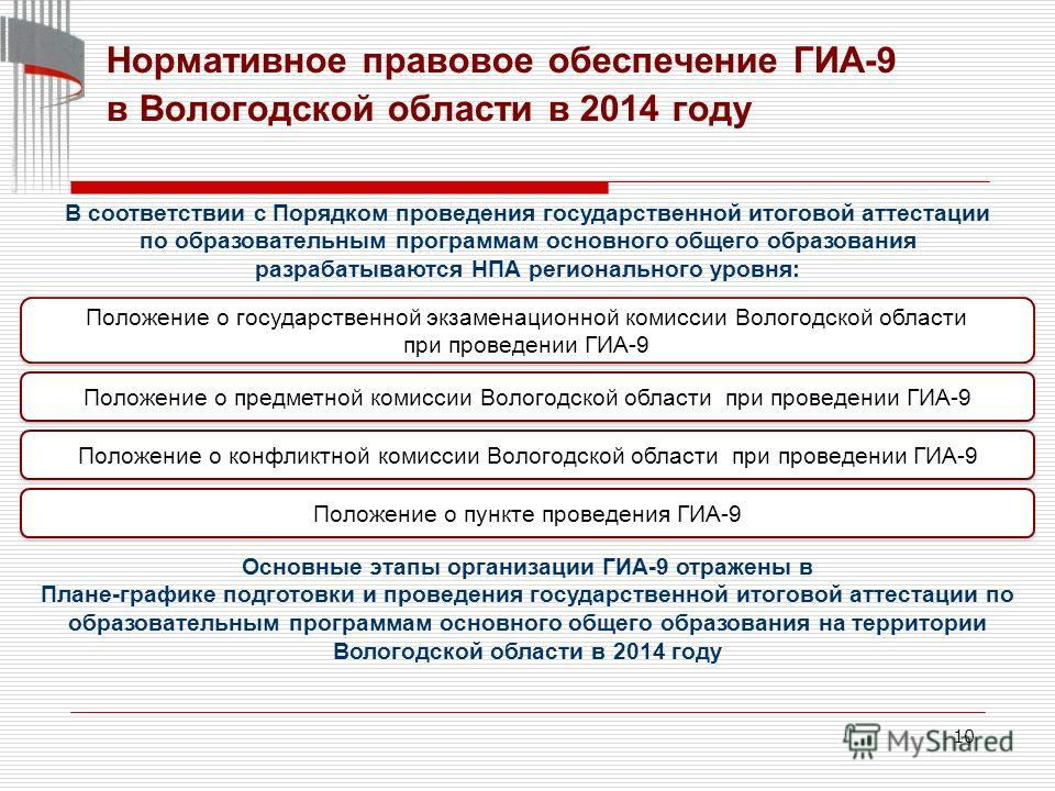 10 Нормативное правовое обеспечение ГИА-9 в Вологодской области в 2014 году Положение о государственной экзаменационной комиссии Вологодской области при проведении ГИА-9 В соответствии с Порядком проведения государственной итоговой аттестации по обра