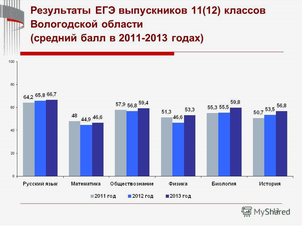 13 Результаты ЕГЭ выпускников 11(12) классов Вологодской области (средний балл в 2011-2013 годах)