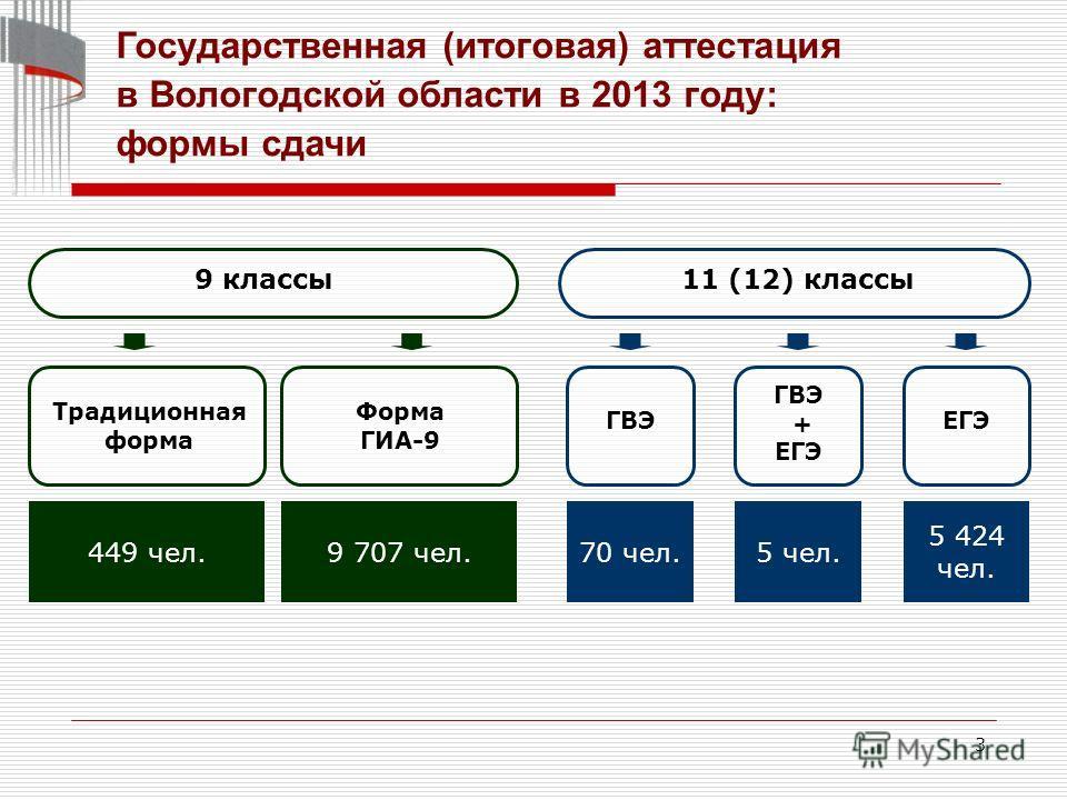 3 9 классы11 (12) классы Традиционная форма Форма ГИА-9 449 чел.9 707 чел. ГВЭ 70 чел. ГВЭ + ЕГЭ 5 чел. ЕГЭ 5 424 чел. Государственная (итоговая) аттестация в Вологодской области в 2013 году: формы сдачи