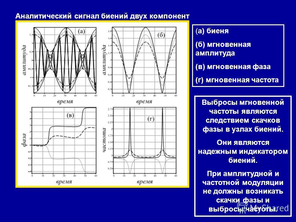 Аналитический сигнал биений двух компонент (а) биеня (б) мгновенная амплитуда (в) мгновенная фаза (г) мгновенная частота Выбросы мгновенной частоты являются следствием скачков фазы в узлах биений. Они являются надежным индикатором биений. При амплиту