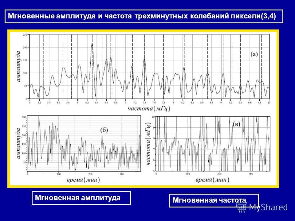 Мгновенные амплитуда и частота трехминутных колебаний пиксели(3,4) Мгновенная амплитуда Мгновенная частота