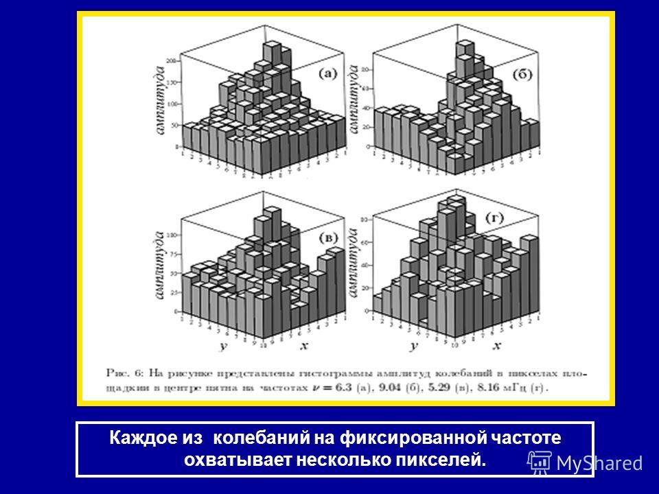 Каждое из колебаний на фиксированной частоте охватывает несколько пикселей.