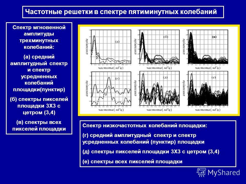 Частотные решетки в спектре пятиминутных колебаний Спектр мгновенной амплитуды трехминутных колебаний: (а) средний амплитудный спектр и спектр усредненных колебаний площадки(пунктир) (б) спектры пикселей площадки 3X3 с цетром (3,4) (в) спектры всех п