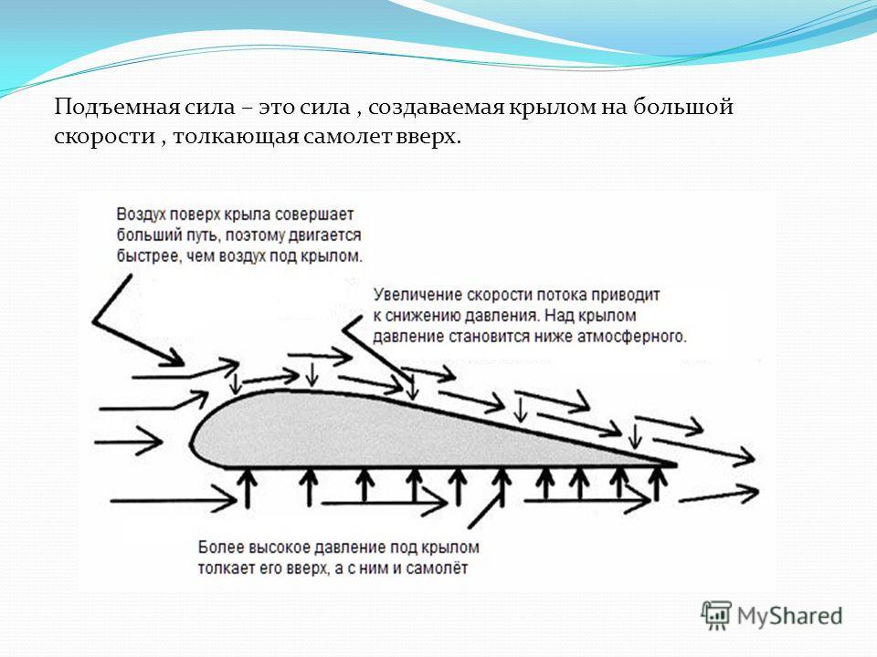 Подъемная сила – это сила, создаваемая крылом на большой скорости, толкающая самолет вверх.