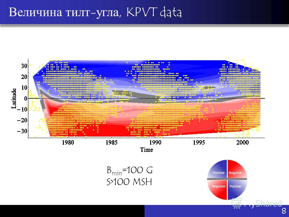 Vu Pham Величина тилт-угла, KPVT data Negative PositiveNegative Positive B min =100 G S>100 MSH 8