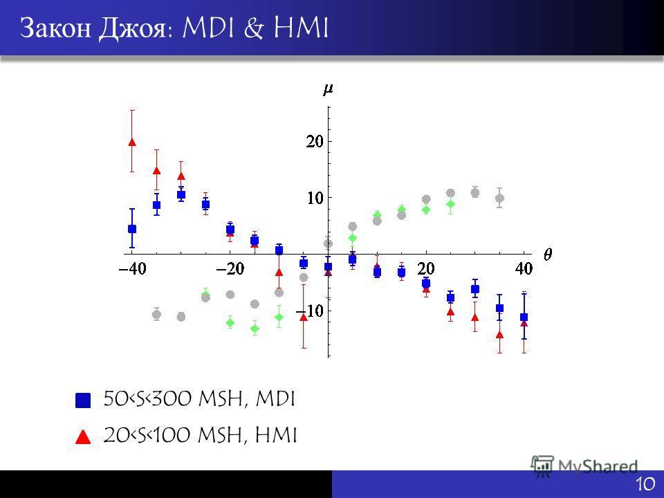 Vu Pham Закон Джоя: MDI & HMI 50