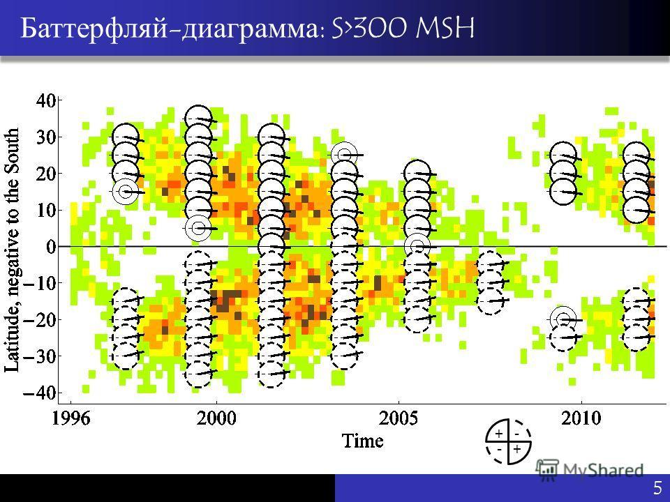 Vu Pham Баттерфляй-диаграмма: S>300 MSH - +- + 5