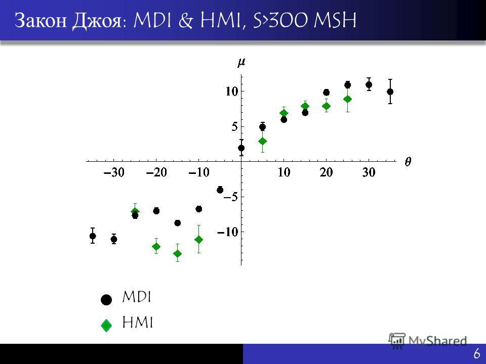 Vu Pham Закон Джоя: MDI & HMI, S>300 MSH MDI HMI 6