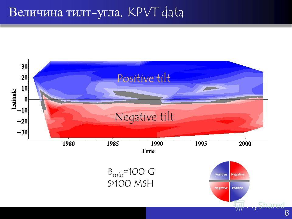 Vu Pham Величина тилт-угла, KPVT data Negative PositiveNegative Positive B min =100 G S>100 MSH Positive tilt Negative tilt 8