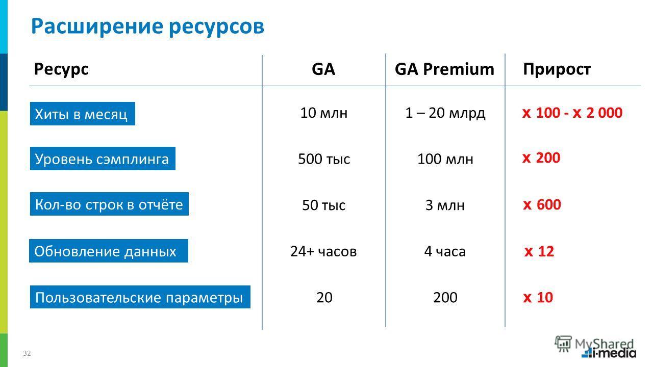/ Хиты в месяц 32 Расширение ресурсов GAGA Premium 10 млн1 – 20 млрд 500 тыс100 млн 50 тыс3 млн 24+ часов4 часа 20200 x 100 - x 2 000 x 200 x 600 x 12 x 10 Уровень сэмплинга Кол-во строк в отчёте Обновление данных Пользовательские параметры ПриростРе