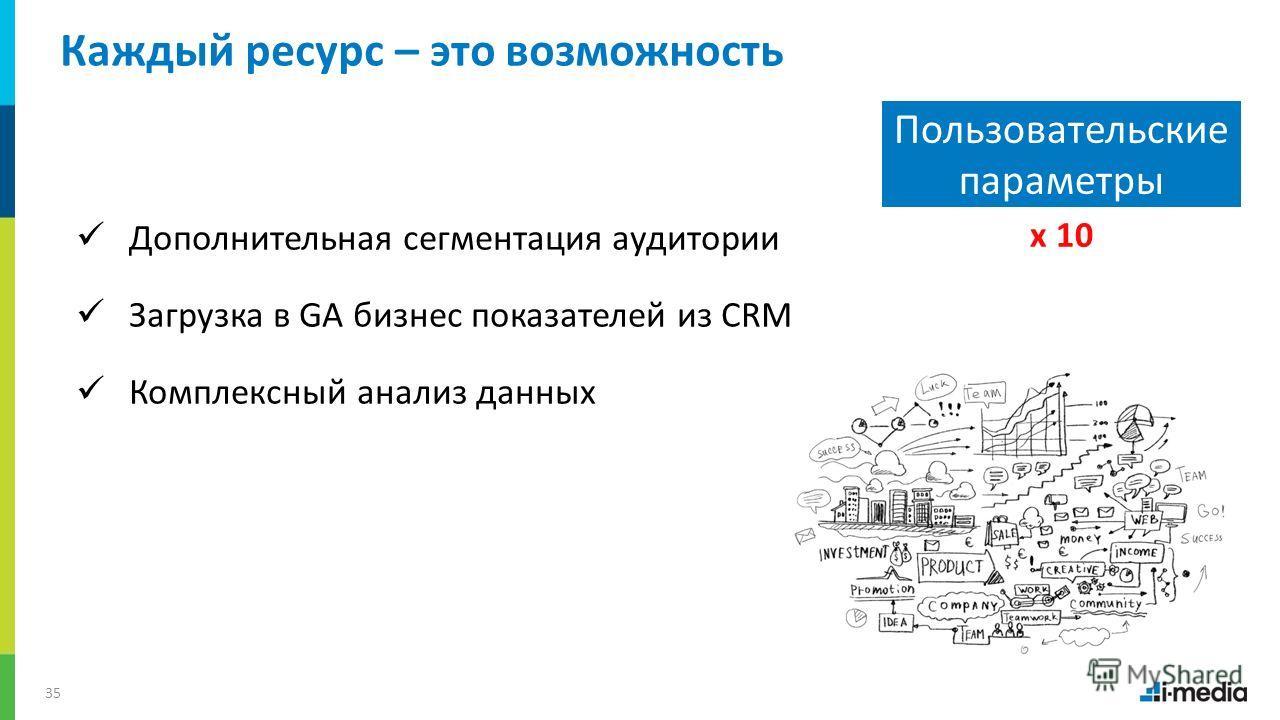 / 35 Пользовательские параметры x 10 Каждый ресурс – это возможность Дополнительная сегментация аудитории Загрузка в GA бизнес показателей из CRM Комплексный анализ данных