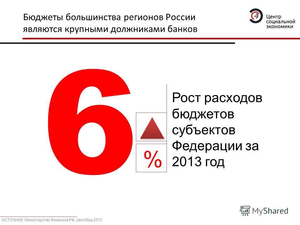 Бюджеты большинства регионов России являются крупными должниками банков Рост расходов бюджетов субъектов Федерации за 2013 год 6 % ИСТОЧНИК: Министерство Финансов РФ, сентябрь 2013