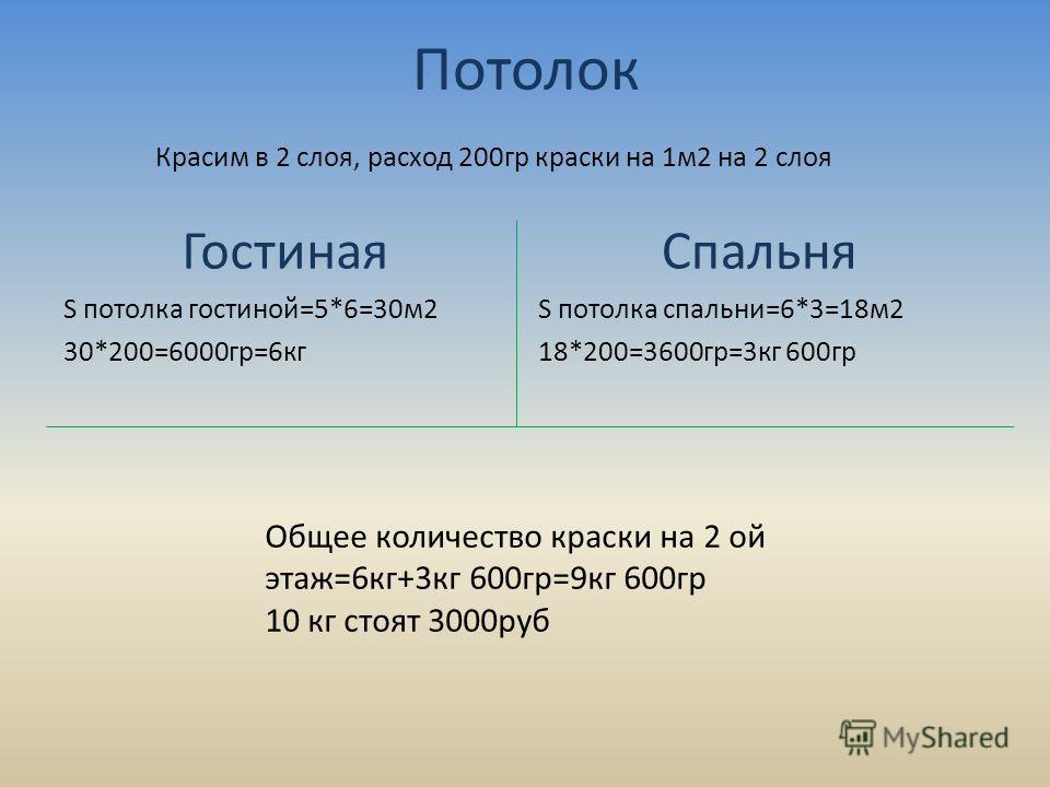 Потолок Гостиная S потолка гостиной=5*6=30м2 30*200=6000гр=6кг Спальня S потолка спальни=6*3=18м2 18*200=3600гр=3кг 600гр Красим в 2 слоя, расход 200гр краски на 1м2 на 2 слоя Общее количество краски на 2 ой этаж=6кг+3кг 600гр=9кг 600гр 10 кг стоят 3