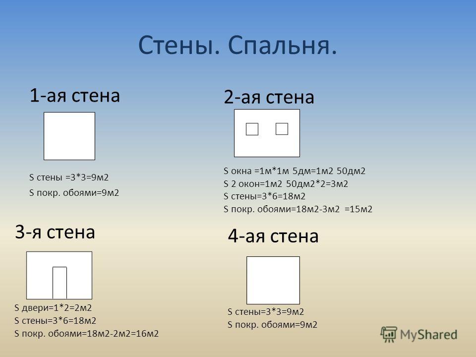 Стены. Спальня. 1-ая стена S стены =3*3=9м2 S покр. обоями=9м2 2-ая стена S окна =1м*1м 5дм=1м2 50дм2 S 2 окон=1м2 50дм2*2=3м2 S стены=3*6=18м2 S покр. обоями=18м2-3м2 =15м2 3-я стена S двери=1*2=2м2 S стены=3*6=18м2 S покр. обоями=18м2-2м2=16м2 4-ая