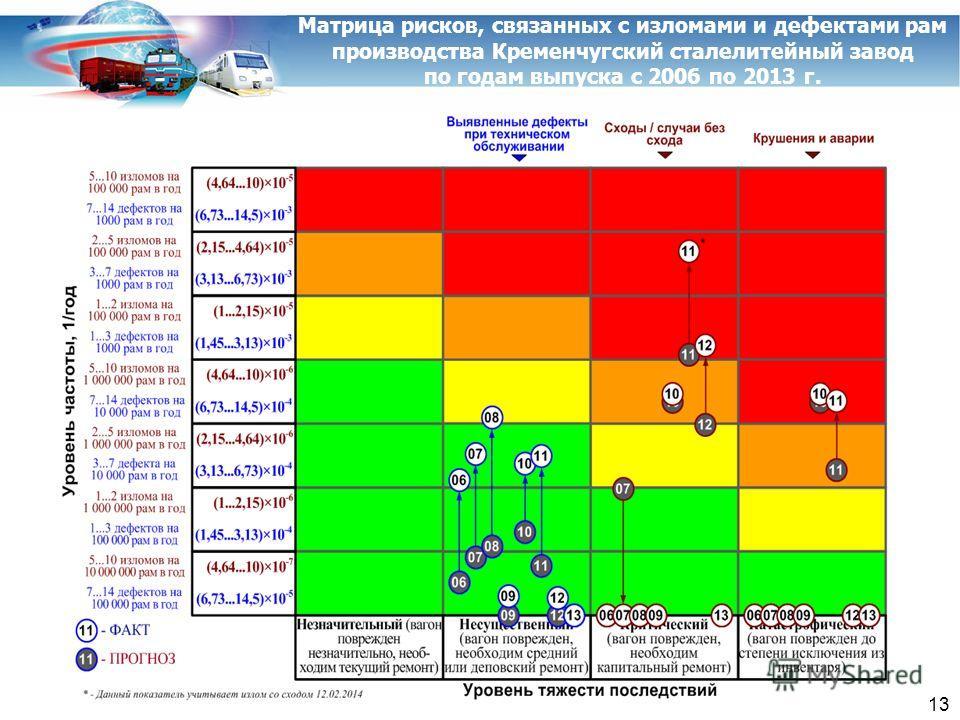 Матрица рисков, связанных с изломами и дефектами рам производства Кременчугский сталелитейный завод по годам выпуска с 2006 по 2013 г. 13