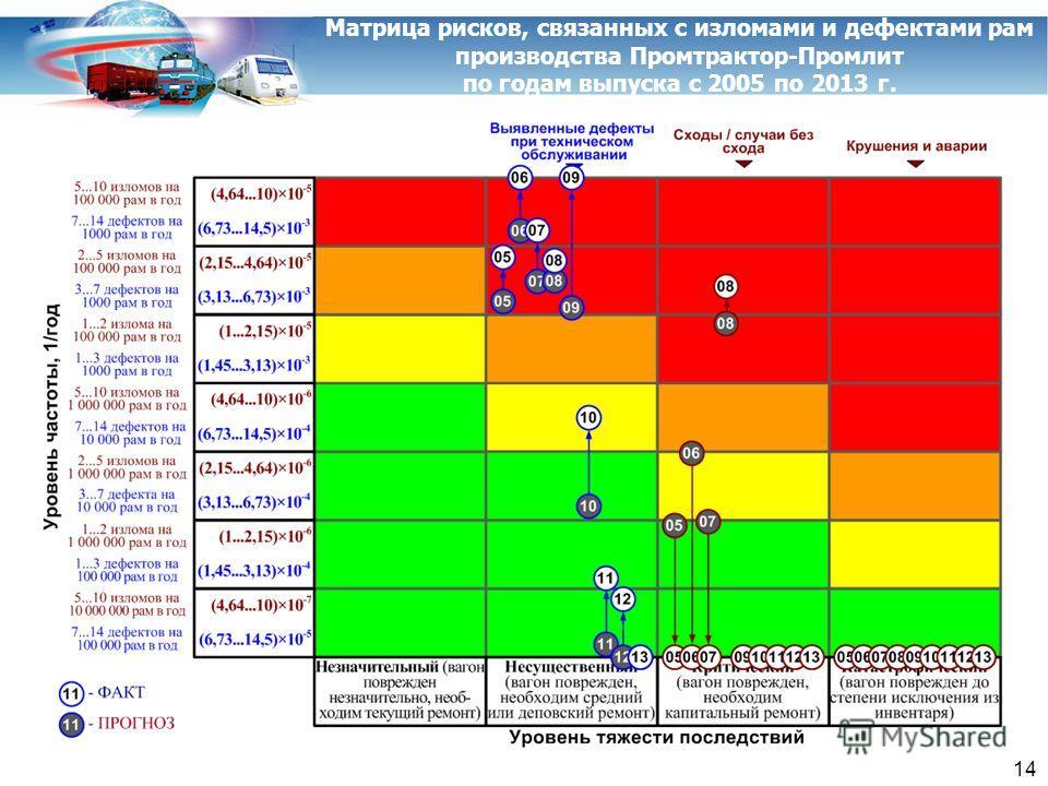 Матрица рисков, связанных с изломами и дефектами рам производства Промтрактор-Промлит по годам выпуска с 2005 по 2013 г. 14