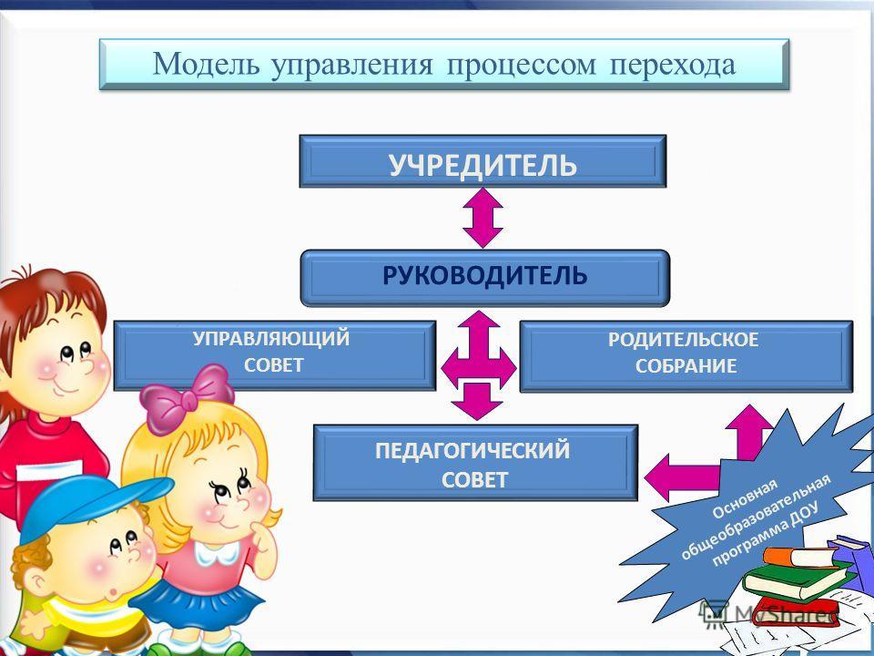 РУКОВОДИТЕЛЬ УПРАВЛЯЮЩИЙ СОВЕТ УЧРЕДИТЕЛЬ ПЕДАГОГИЧЕСКИЙ СОВЕТ РОДИТЕЛЬСКОЕ СОБРАНИЕ Основная общеобразовательная программа ДОУ Модель управления процессом перехода